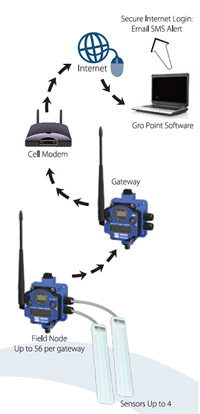 GroPoint Wireless Diagram